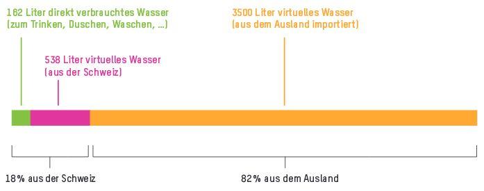 Täglicher Verbrauch Schweiz